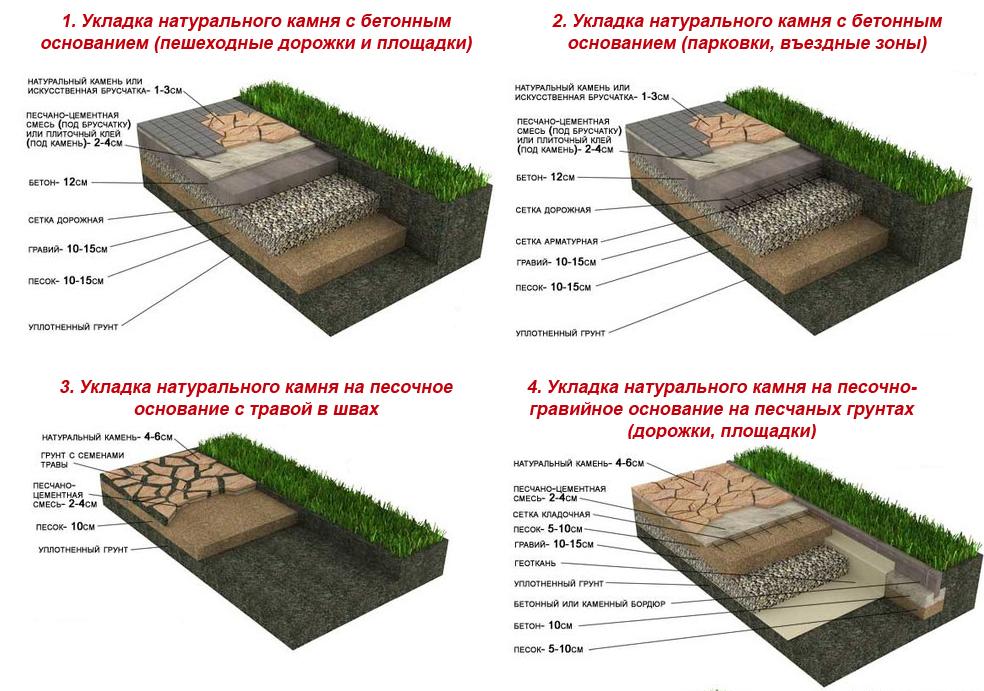 Плитняк технология укладки на бетонное основание